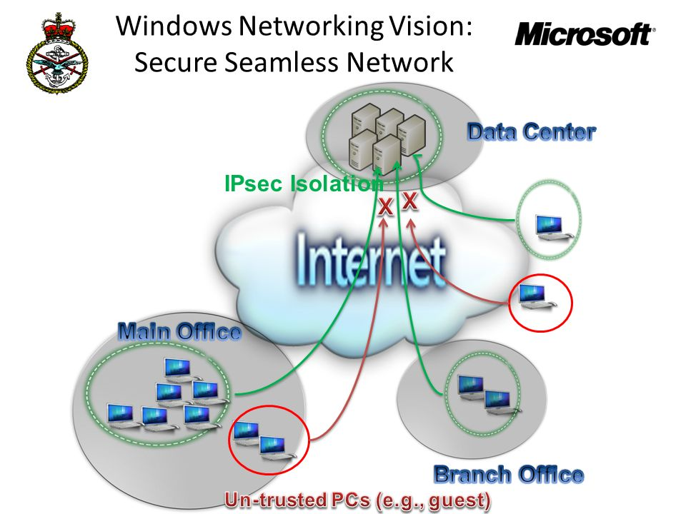 Windows Networking Vision: Secure Seamless Network