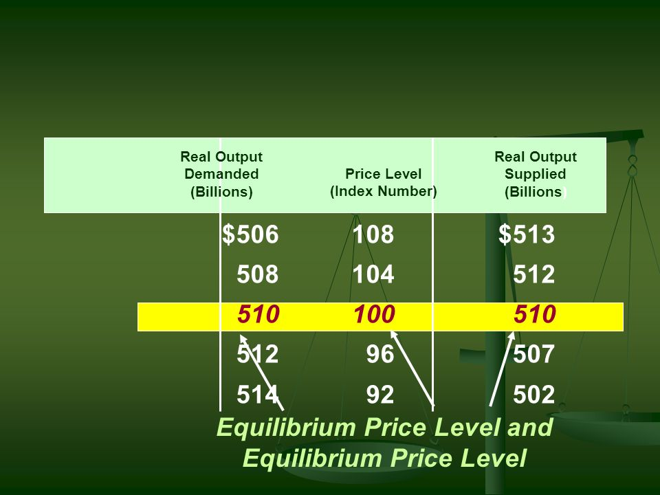 Equilibrium Price Level and Equilibrium Price Level