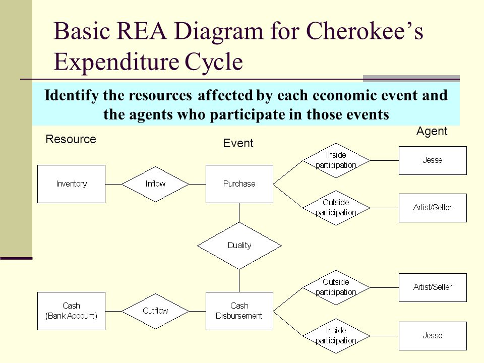 Business processes data modeling and information systems ppt download basic rea diagram for cherokees expenditure cycle ccuart Gallery
