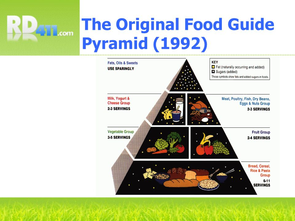 The Original Food Guide Pyramid (1992)