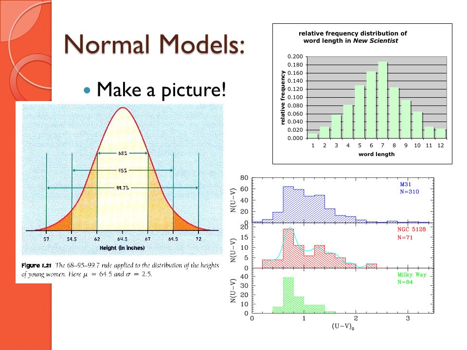 Normal Models: Make a picture!