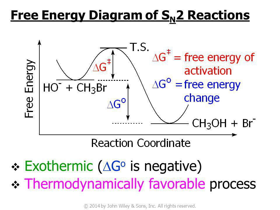 Sn2 Reaction Energy Diagram.Nucleophilic Substitution And Elimination Reactions Of Alkyl