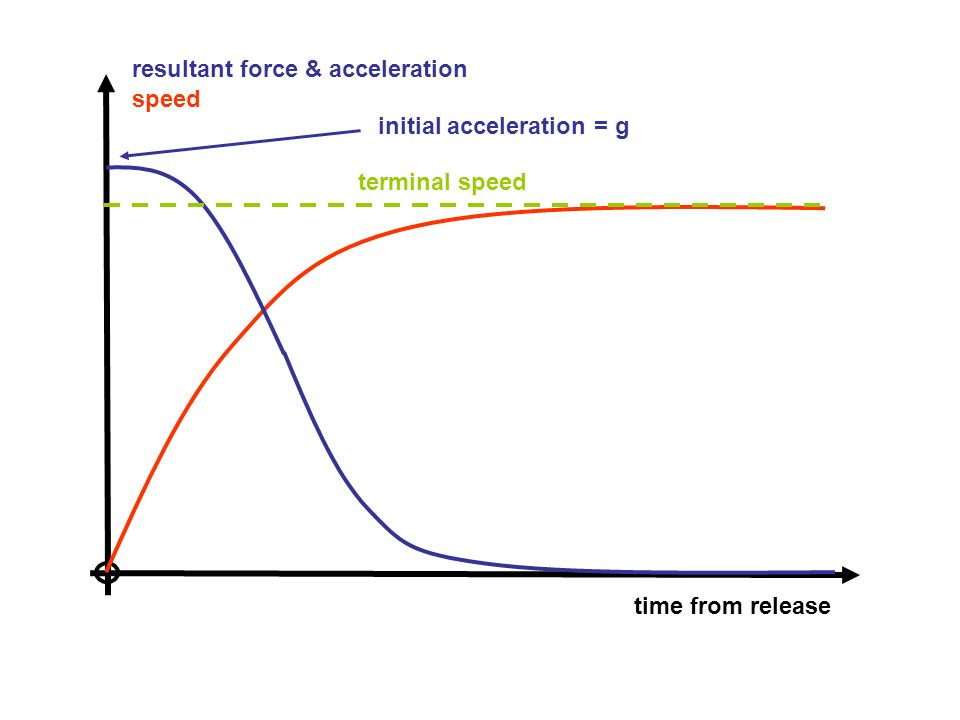 resultant force & acceleration