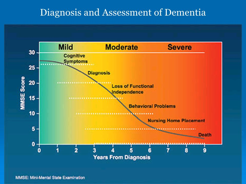 Diagnosis and Assessment of Dementia