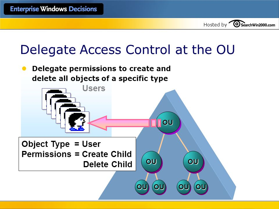 Delegate Access Control at the OU