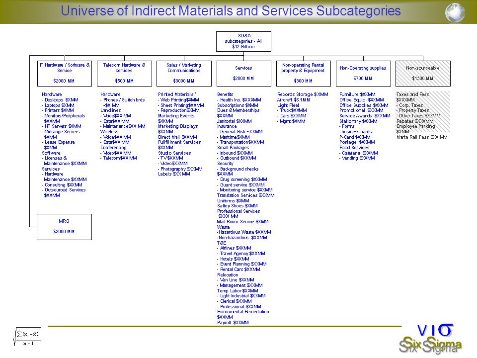 Universe of Indirect Materials and Services Subcategories