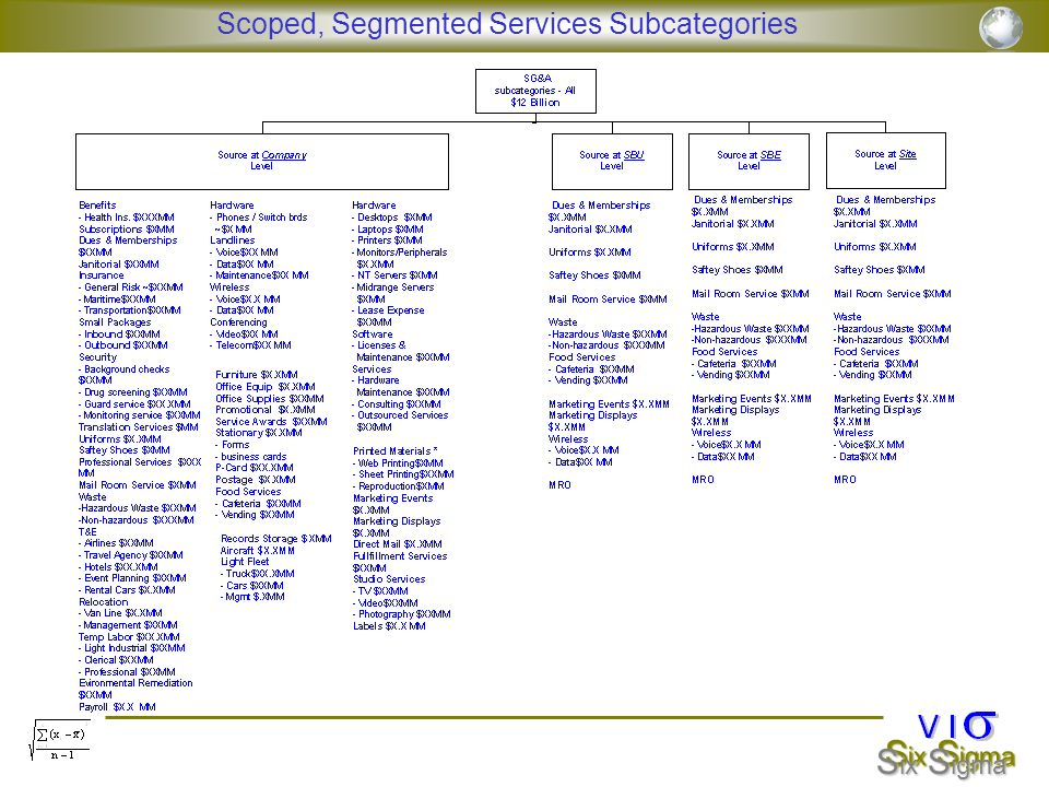 Scoped, Segmented Services Subcategories