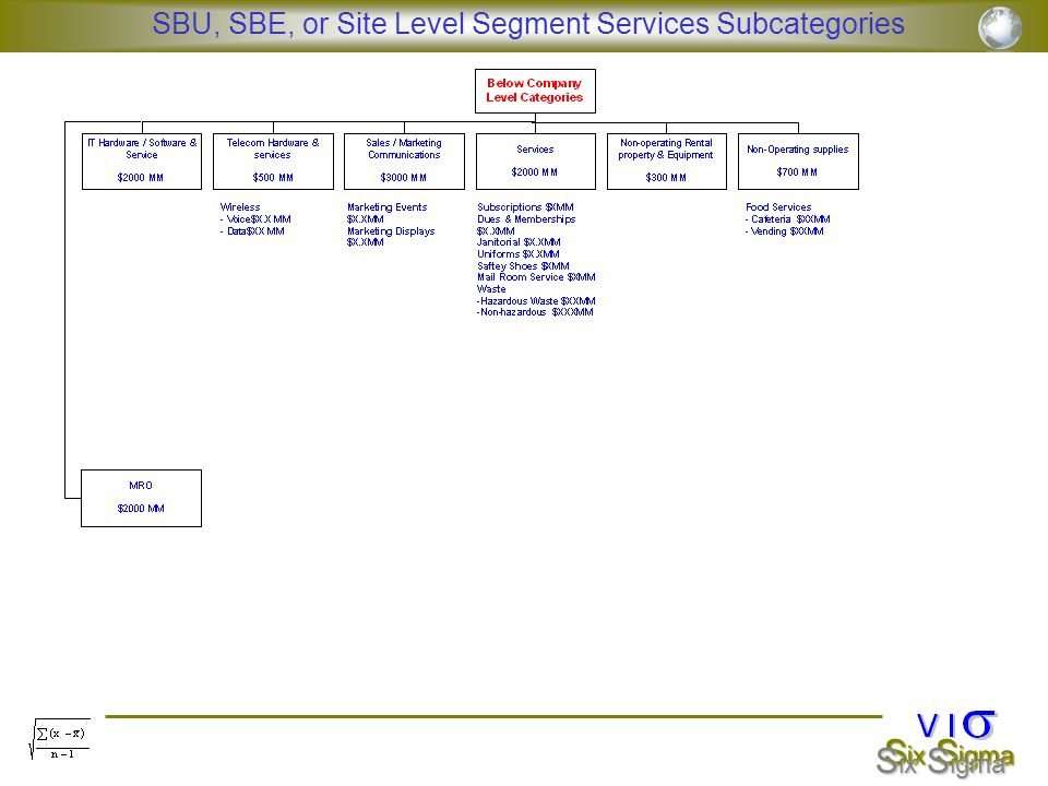 SBU, SBE, or Site Level Segment Services Subcategories