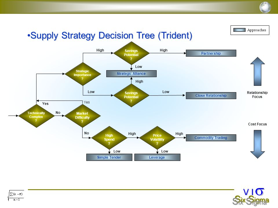 Supply Strategy Decision Tree (Trident)