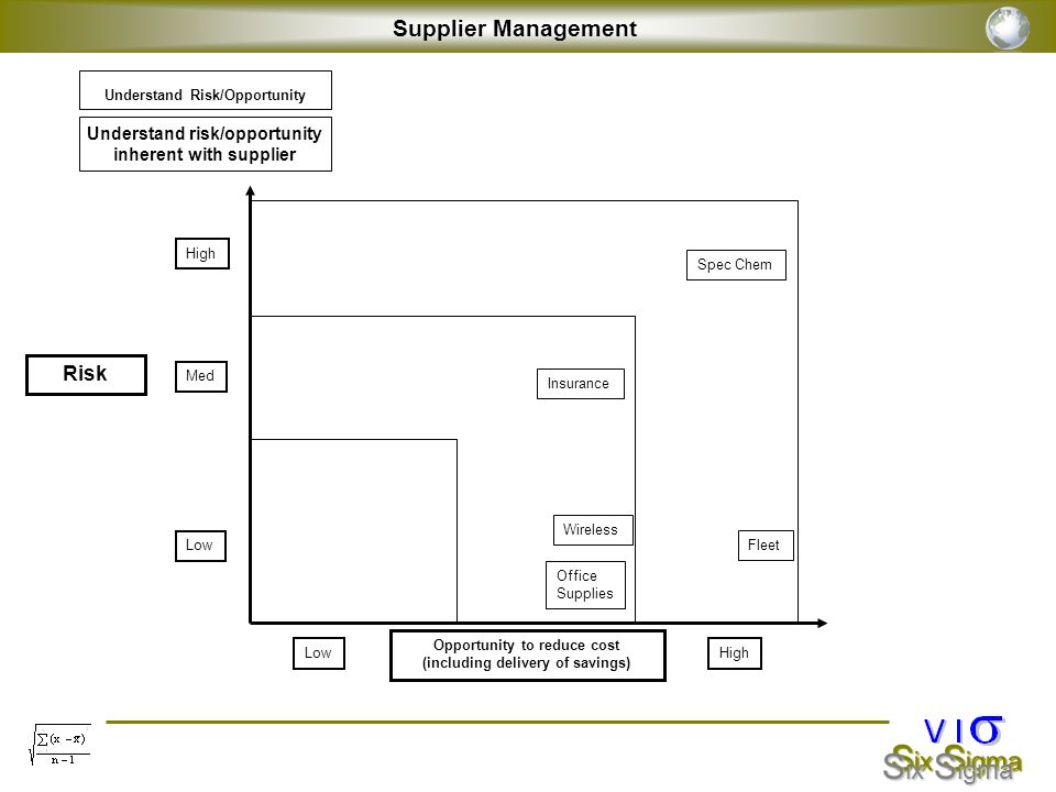 Supplier Management Risk