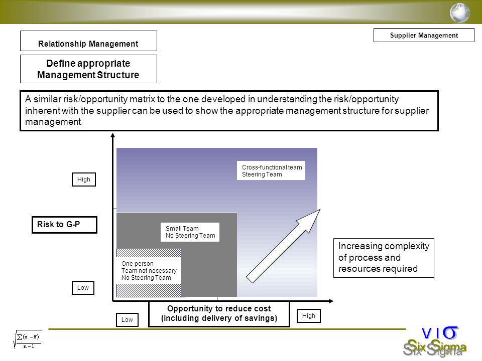 Define appropriate Management Structure