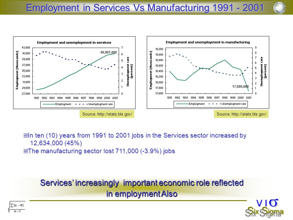 Employment in Services Vs Manufacturing 1991 - 2001