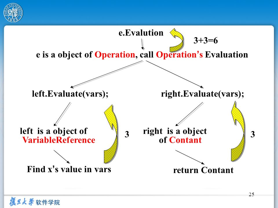 e is a object of Operation, call Operation's Evaluation
