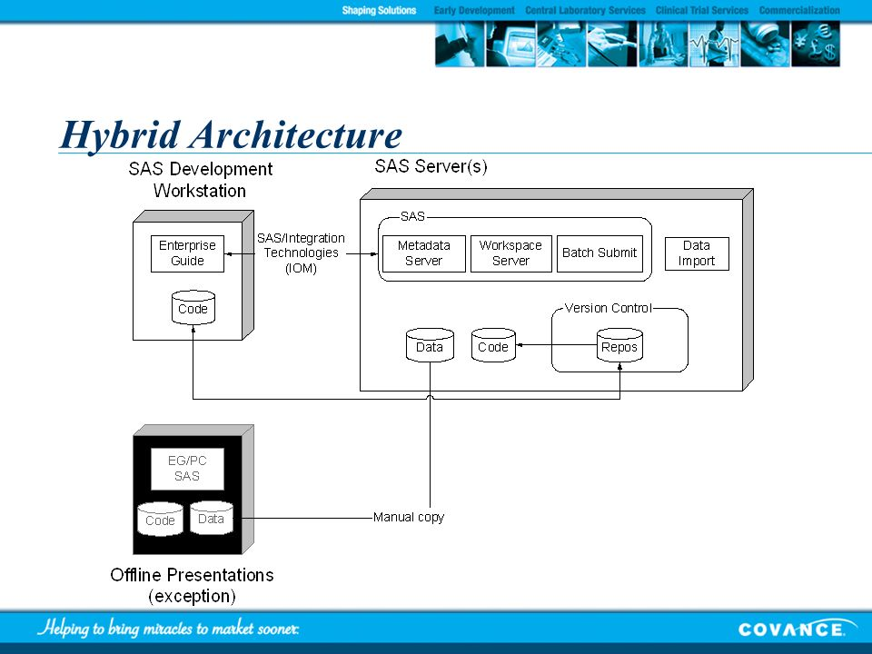 Hybrid Architecture Logical Architecture Characteristics:
