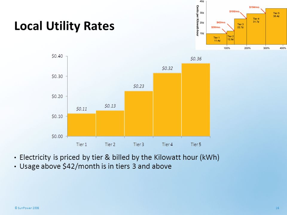 Local Utility Rates Electricity is priced by tier & billed by the Kilowatt hour (kWh) Usage above $42/month is in tiers 3 and above.