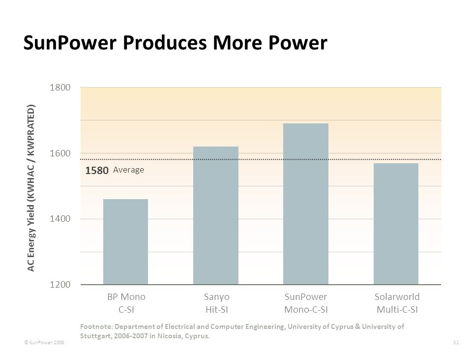 SunPower Produces More Power