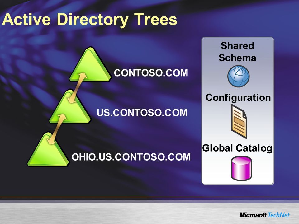 Active Directory Trees