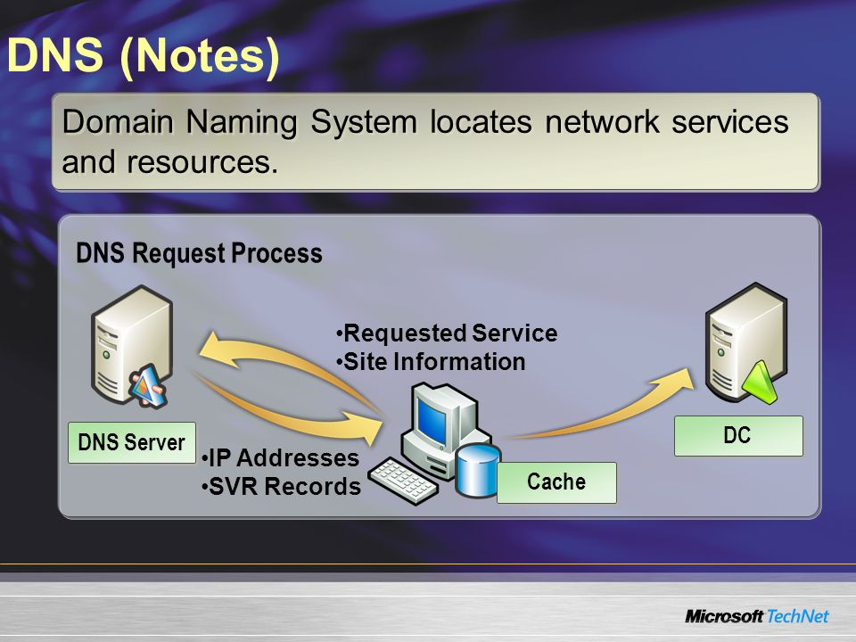 DNS (Notes) Domain Naming System locates network services and resources. DNS Request Process.