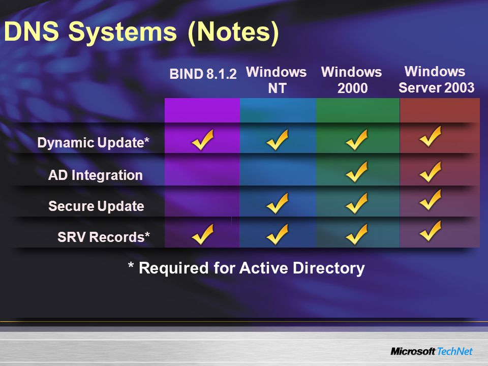 DNS Systems (Notes) * Required for Active Directory BIND 8.1.2 Windows