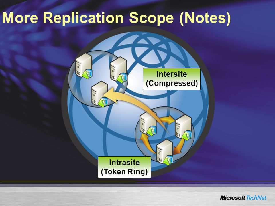 More Replication Scope (Notes)