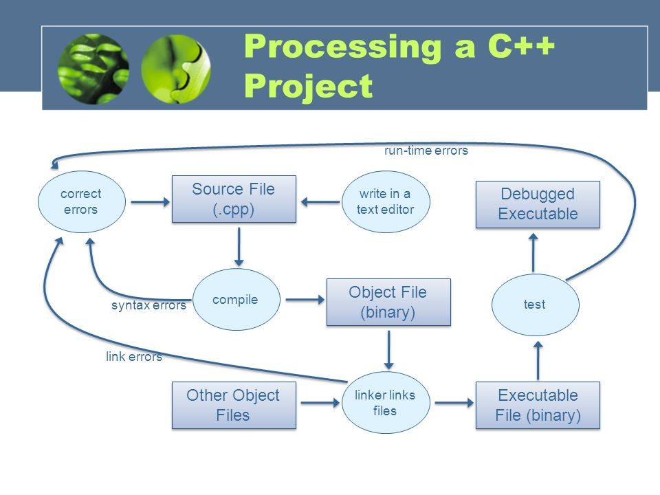 Processing a C++ Project