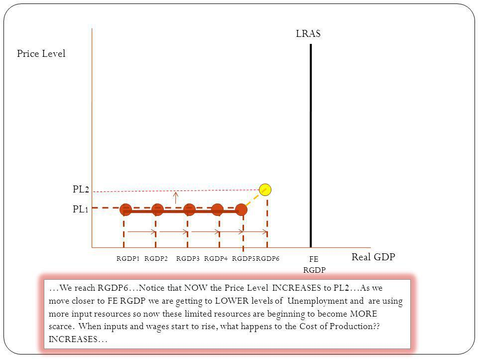 LRAS Price Level PL2 PL1 Real GDP