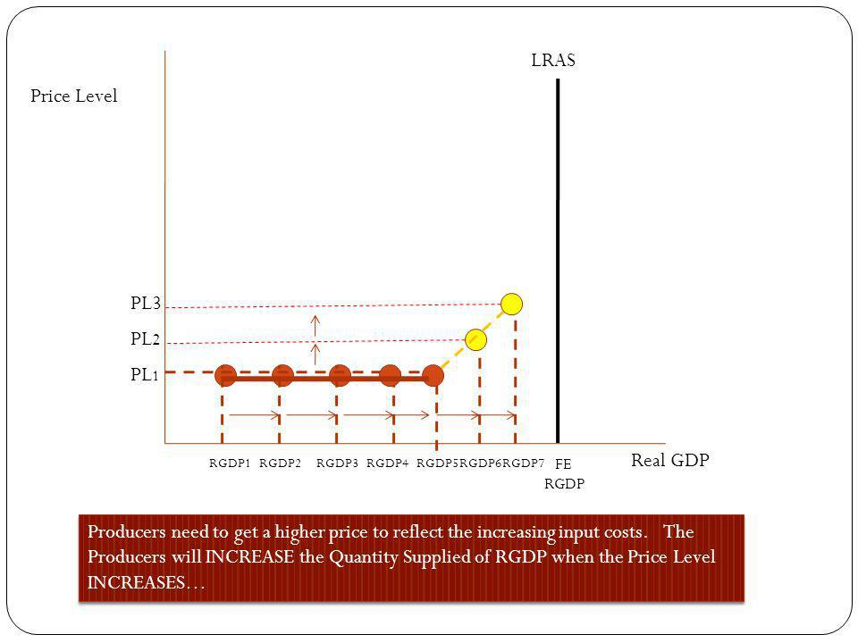 LRAS Price Level PL3 PL2 PL1 Real GDP