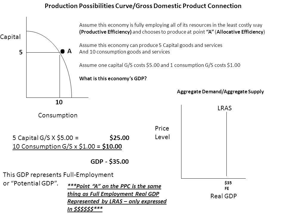 Production Possibilities Curve/Gross Domestic Product Connection