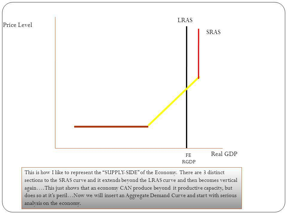 LRAS Price Level SRAS Real GDP