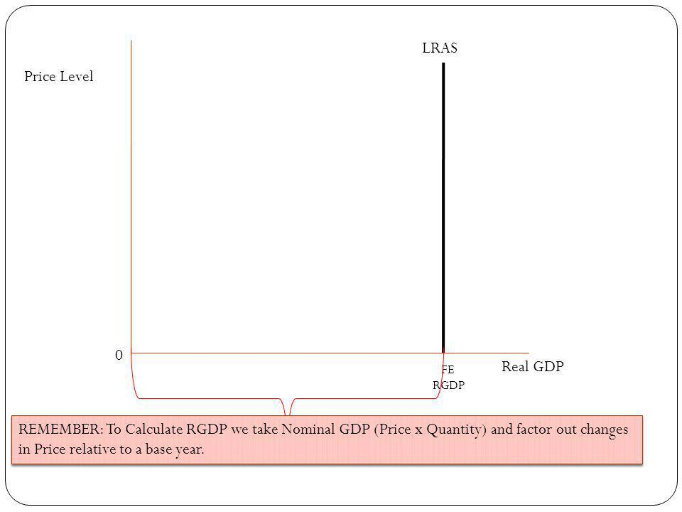 LRAS Price Level Real GDP