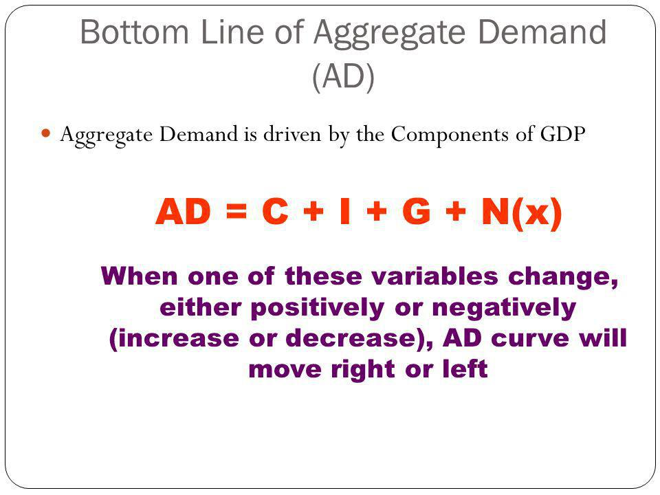 Bottom Line of Aggregate Demand (AD)
