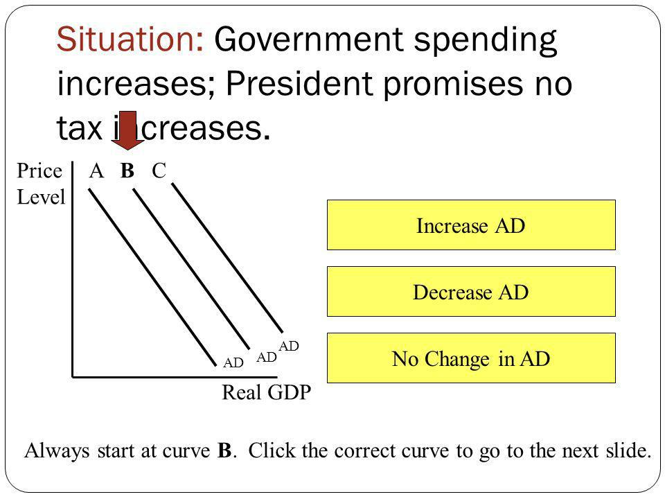 Situation: Government spending increases; President promises no tax increases.