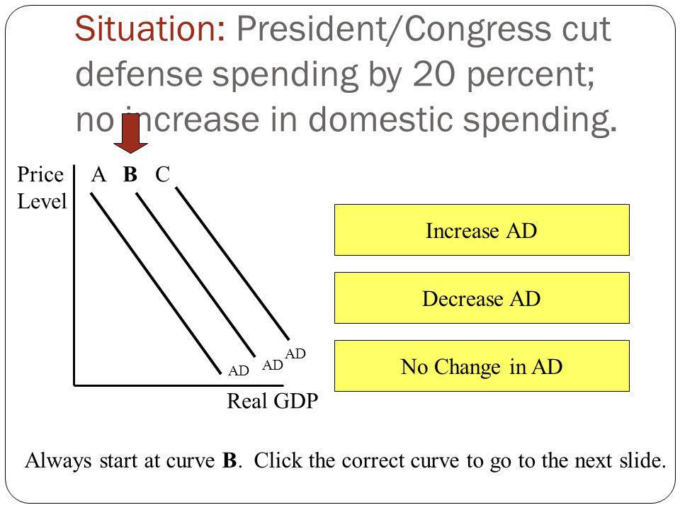 Situation: President/Congress cut defense spending by 20 percent; no increase in domestic spending.
