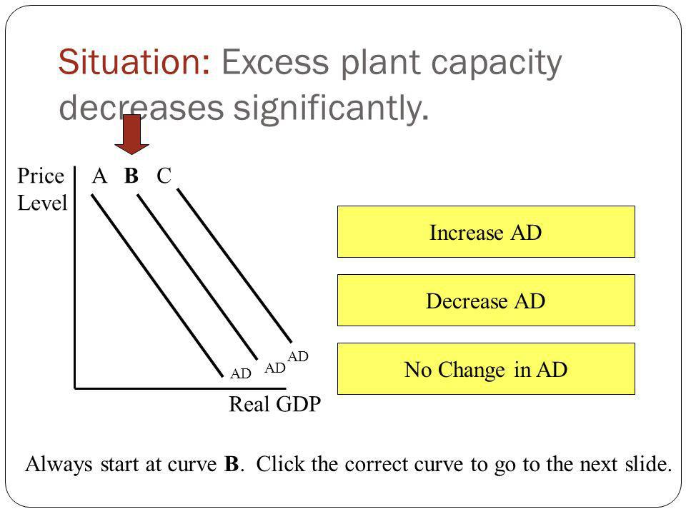 Situation: Excess plant capacity decreases significantly.