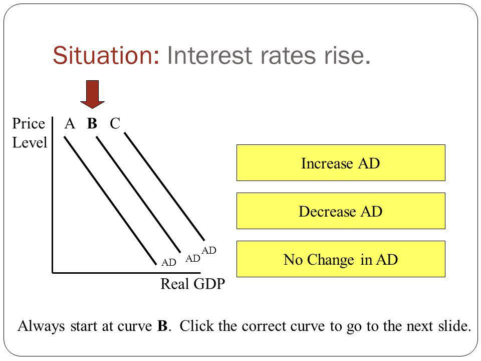 Situation: Interest rates rise.