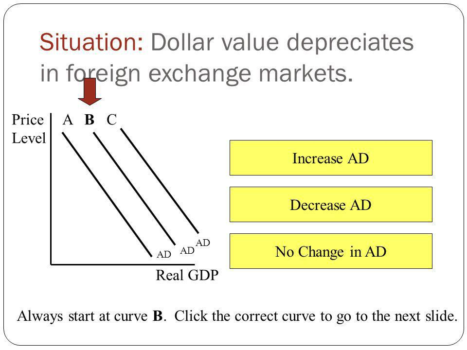 Situation: Dollar value depreciates in foreign exchange markets.