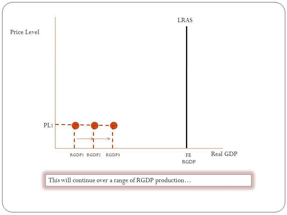 This will continue over a range of RGDP production…