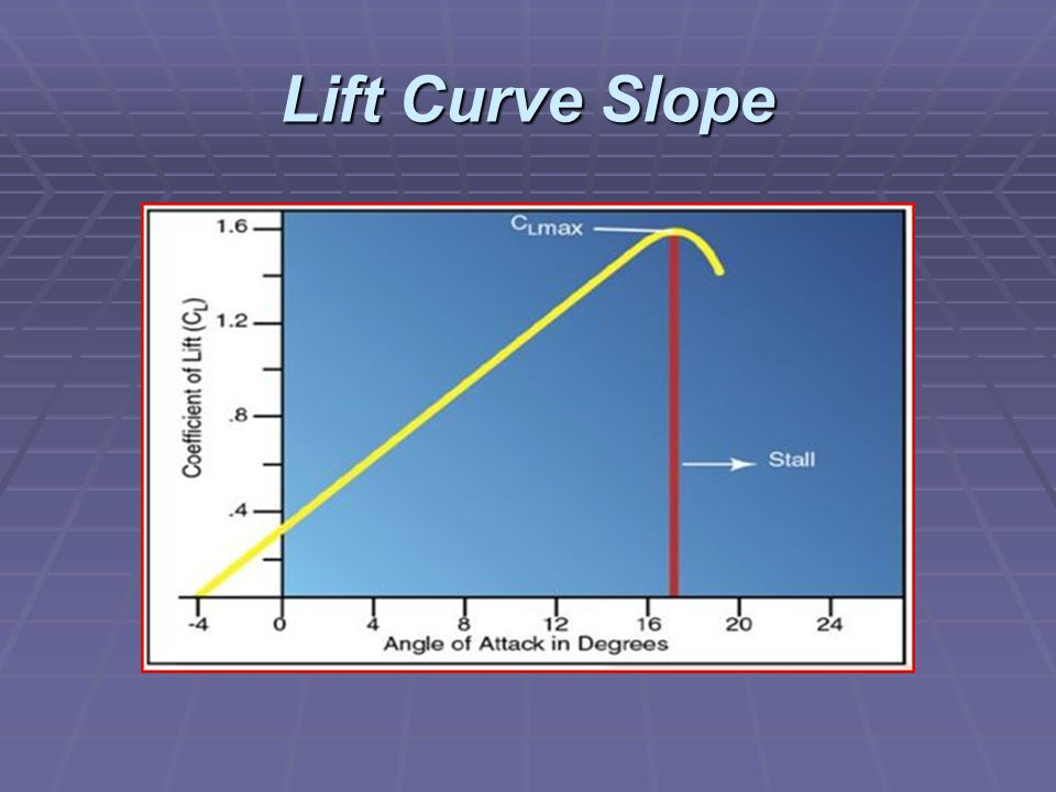 Lift Curve Slope