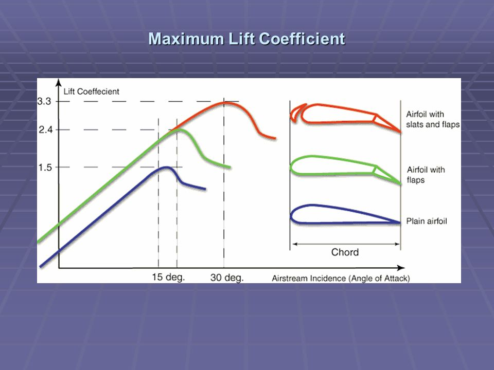 Maximum Lift Coefficient