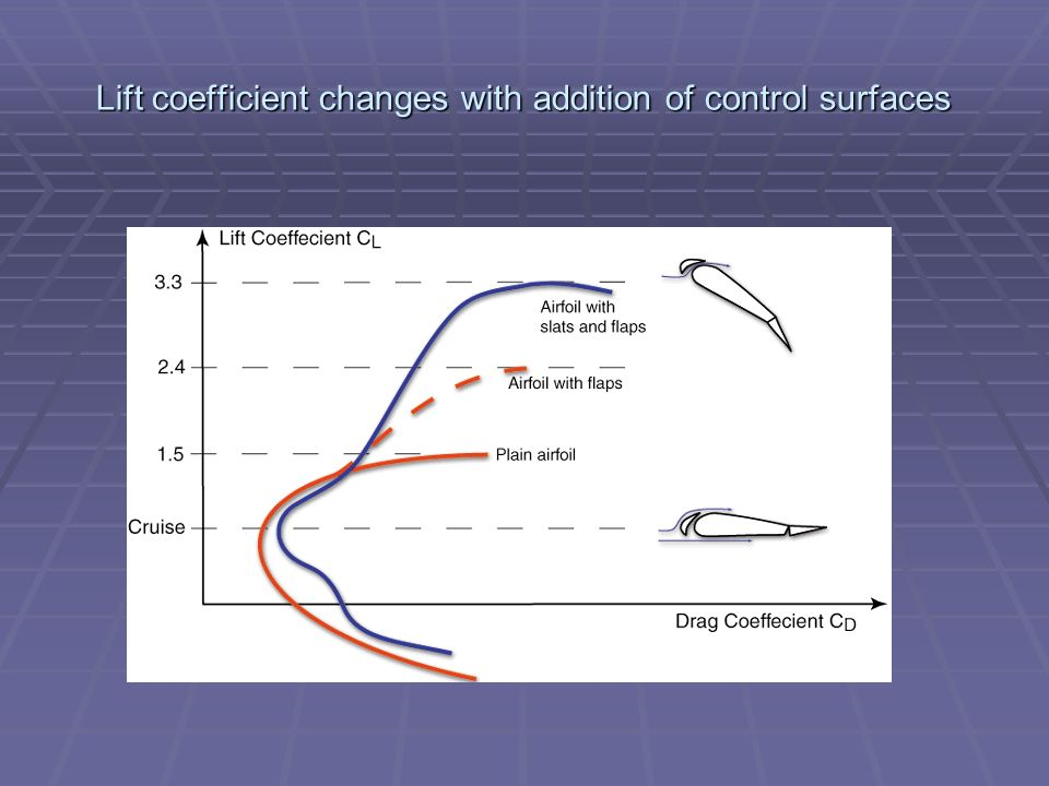 Lift coefficient changes with addition of control surfaces