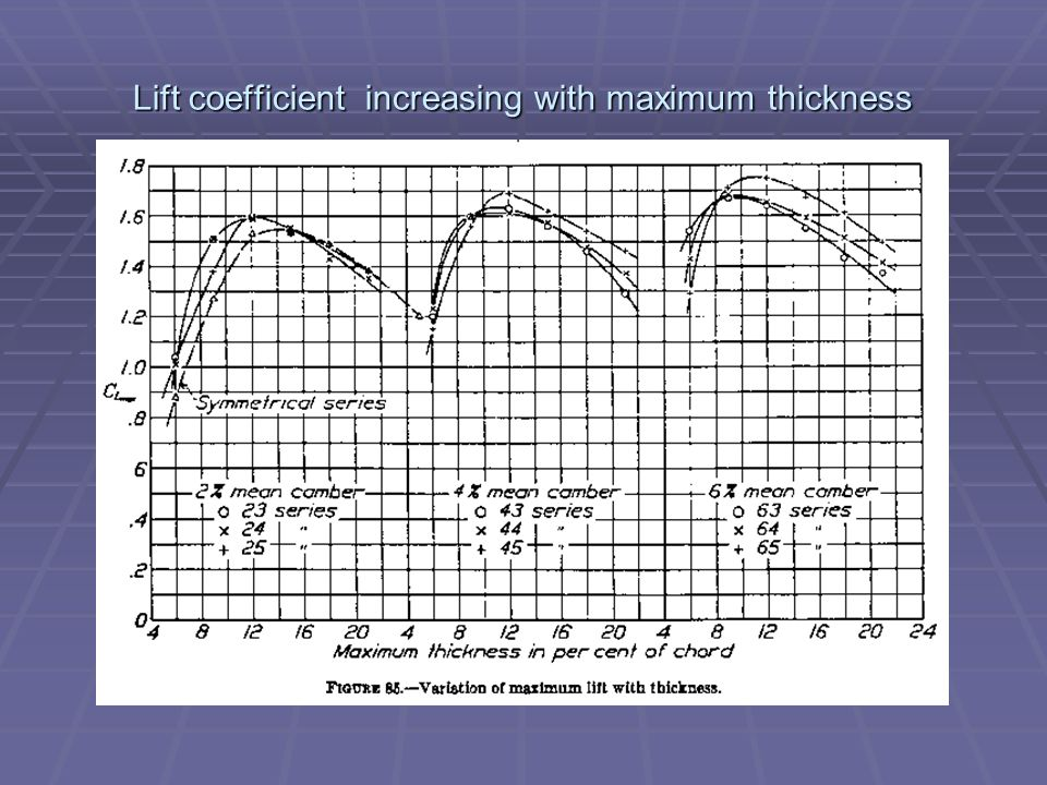 Lift coefficient increasing with maximum thickness