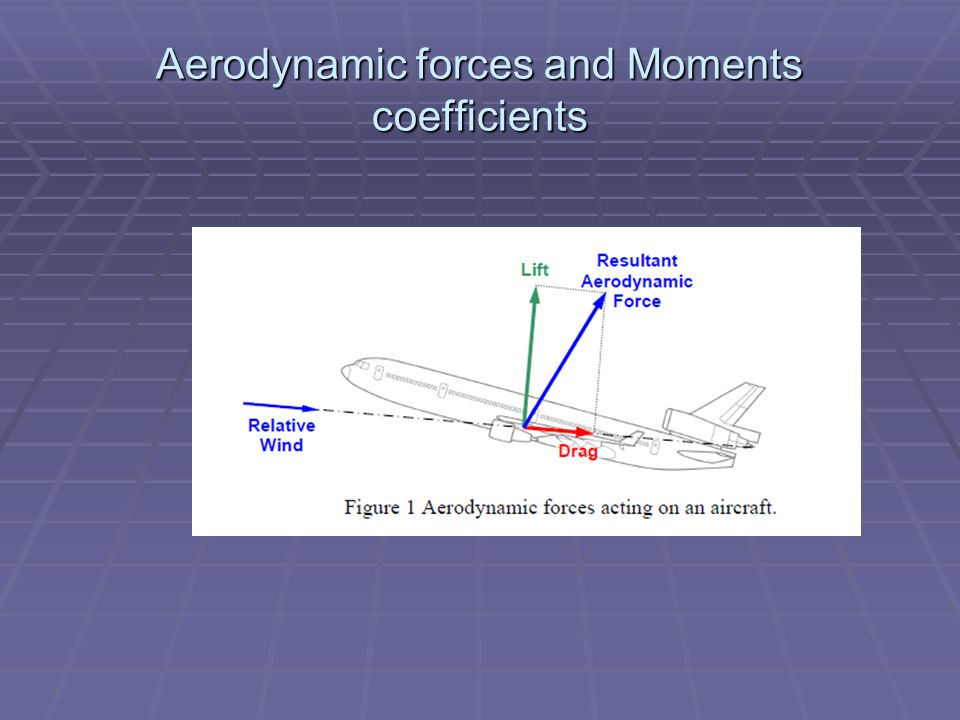 Aerodynamic forces and Moments coefficients