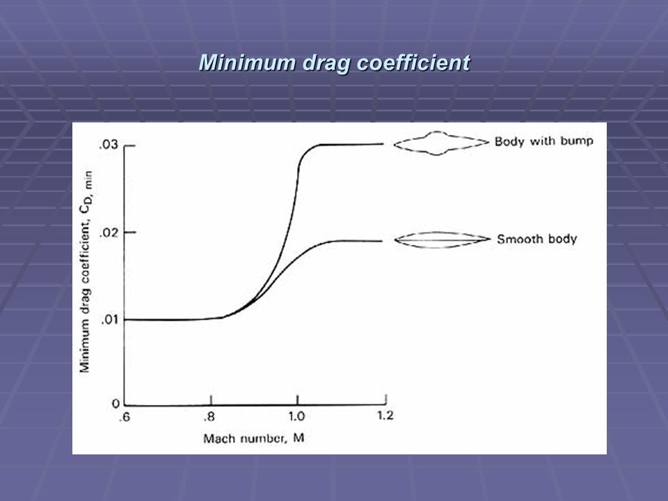 Minimum drag coefficient