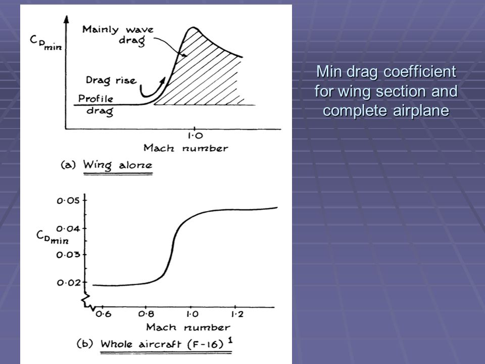 Min drag coefficient for wing section and complete airplane