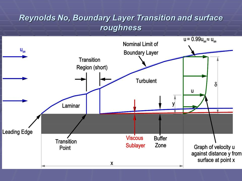 Reynolds No, Boundary Layer Transition and surface roughness