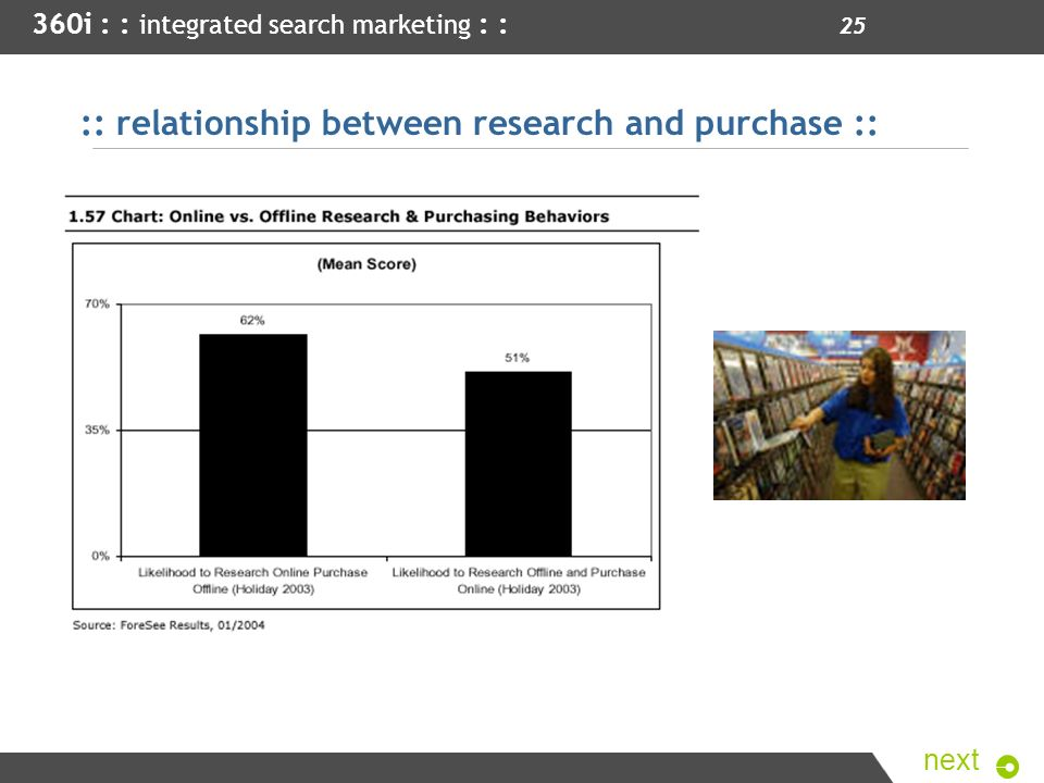 :: relationship between research and purchase ::