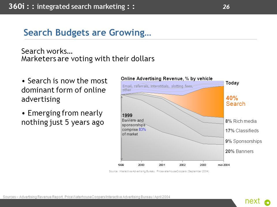 Search Budgets are Growing…