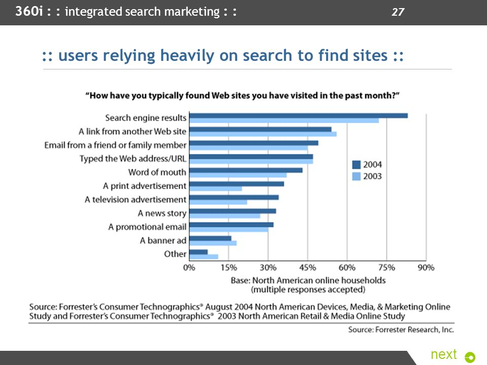 :: users relying heavily on search to find sites ::