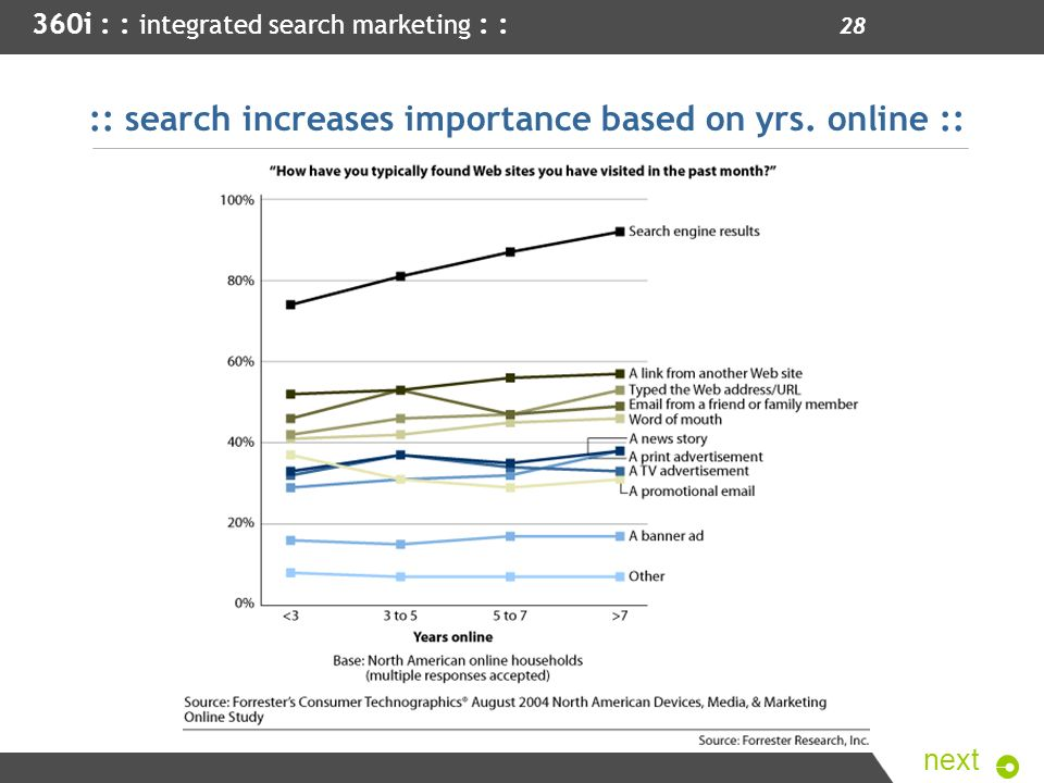 :: search increases importance based on yrs. online ::