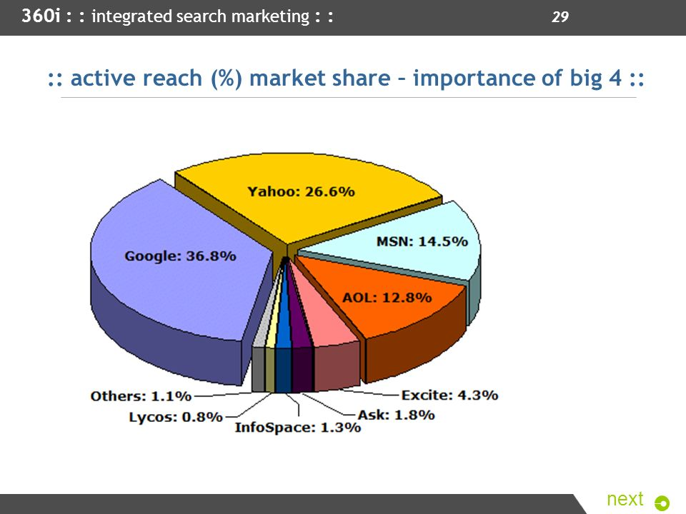 :: active reach (%) market share – importance of big 4 ::